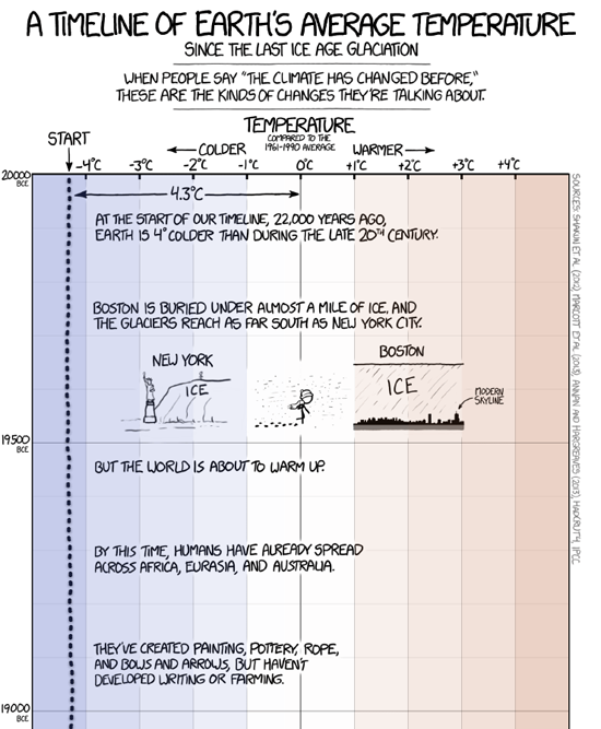 earth_temperature_timeline_xkcd_cut