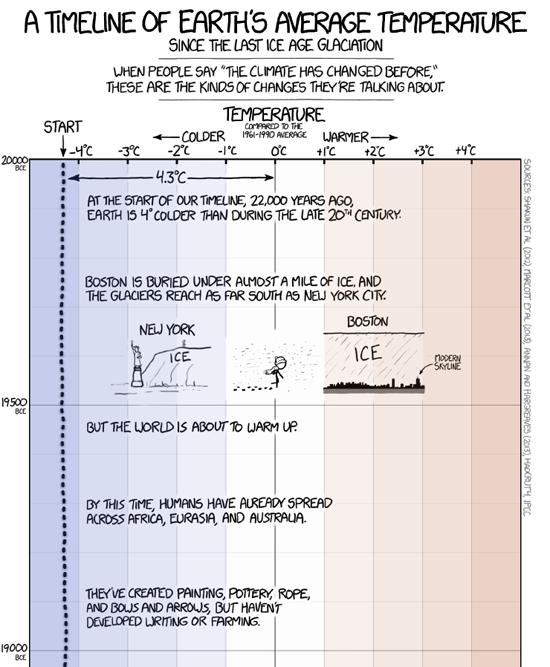 Klimawandel vertikal