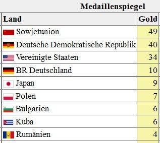 Olympia 1976 Medaillenspiegel